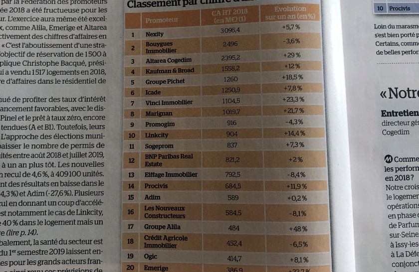 Le TOP 20 des promoteurs